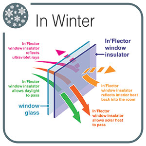 inflector-winter-s